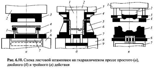 Прессы для листовой штамповки