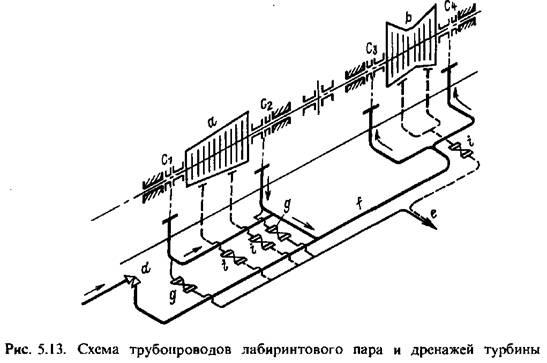 Концевые уплотнения турбин