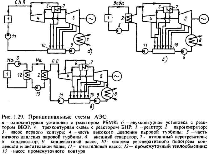 Схема АЭС—трехкоптурпая (рис.