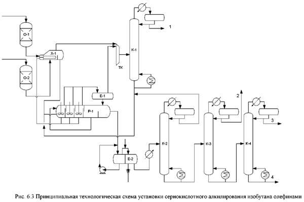 Технологические схемы процесса