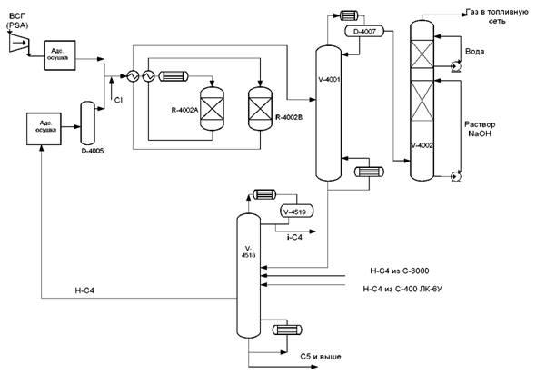 Рис. 6.7 Технологическая схема