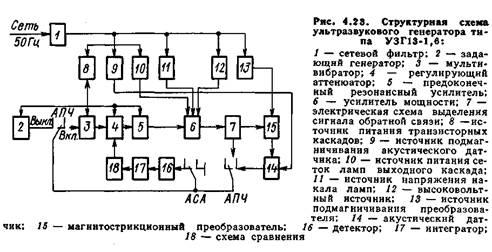 Схема и конструкция