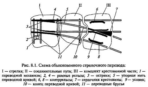 Обыкновенный стрелочный перевод, служащий для соединения двух путей, может быть право- или левосторонним.